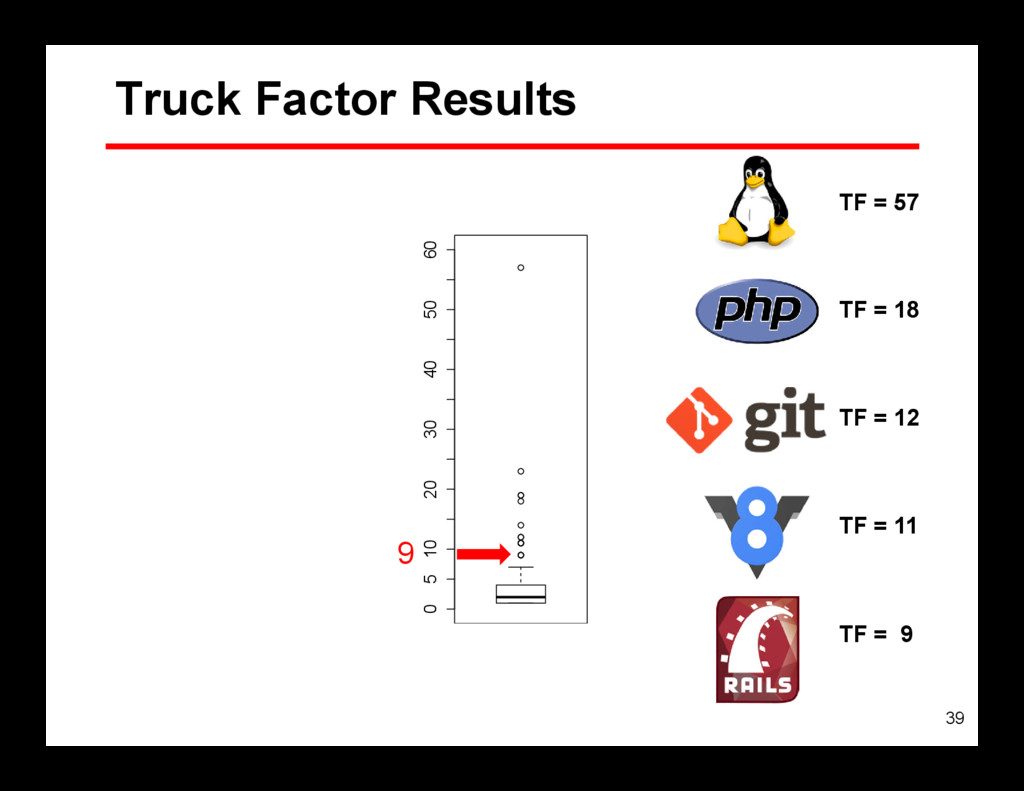 39 0 5 10 20 30 40 50 60 Truck Factor Results 9...