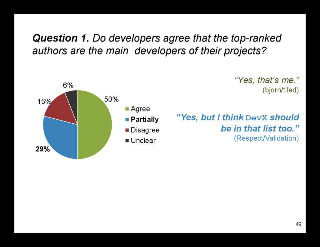 Question 1. Do developers agree that the top-ra...