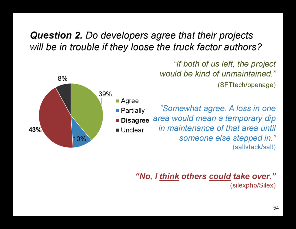 Question 2. Do developers agree that their proj...