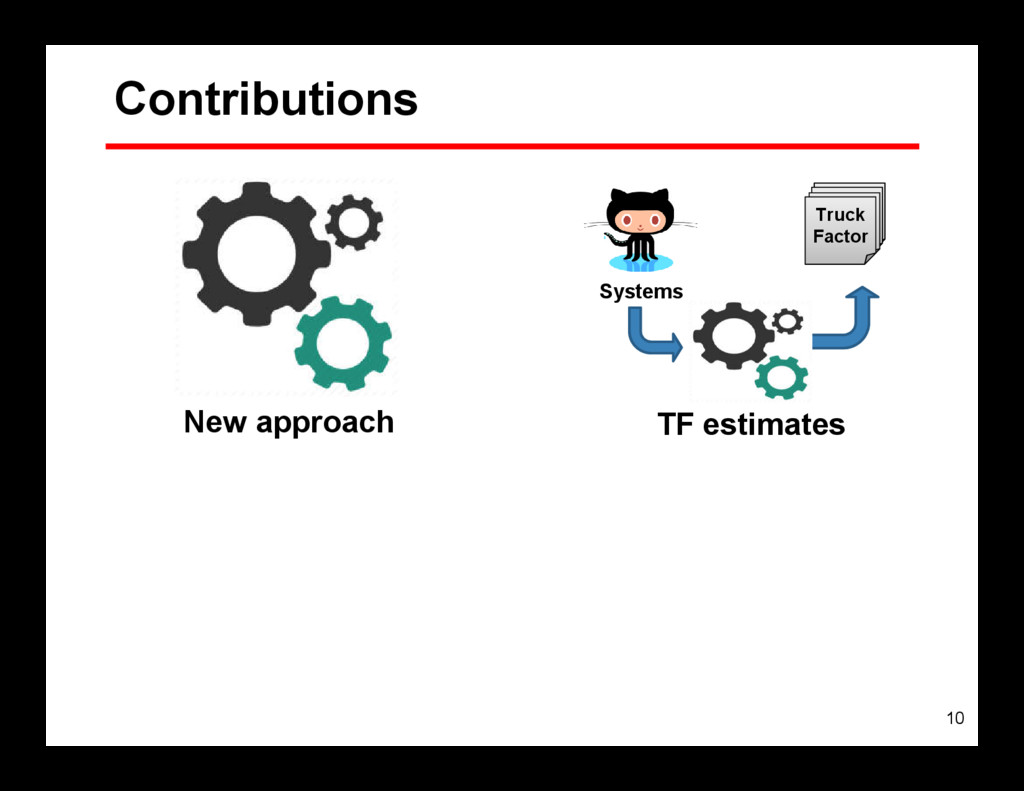 10 Contributions Truck Factor Systems TF estima...
