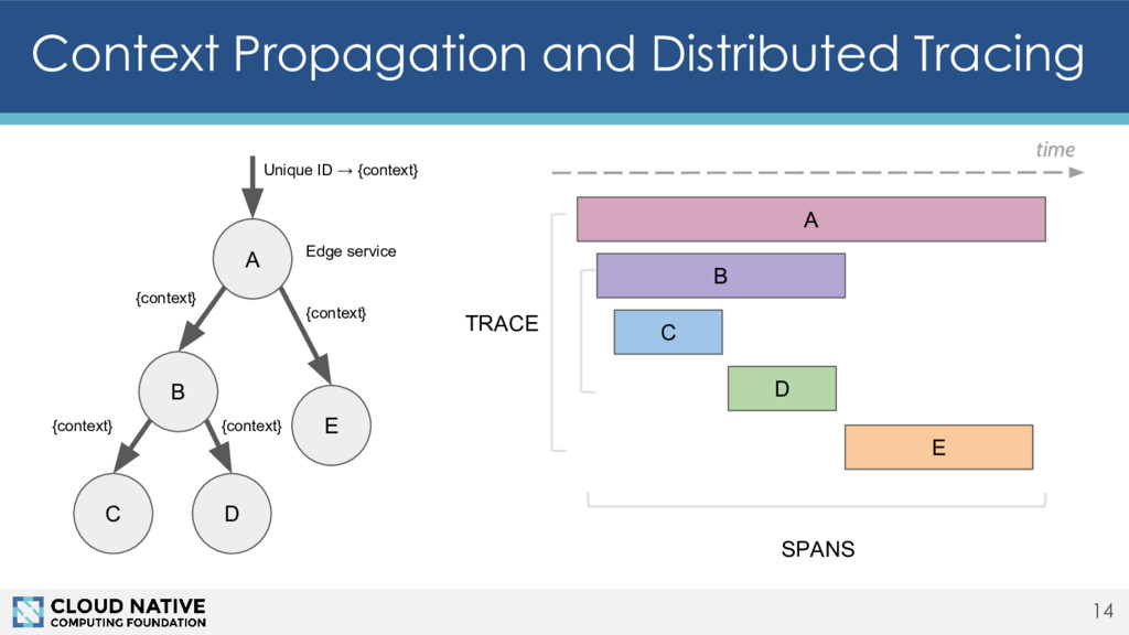 Context Propagation and Distributed Tracing 14 ...
