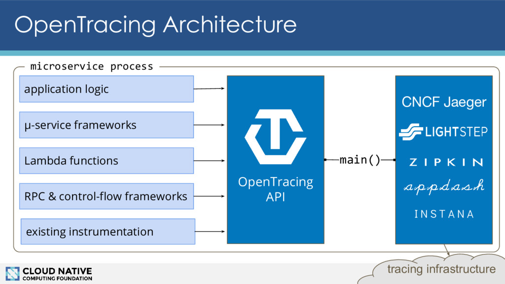 OpenTracing Architecture 21 OpenTracing API app...