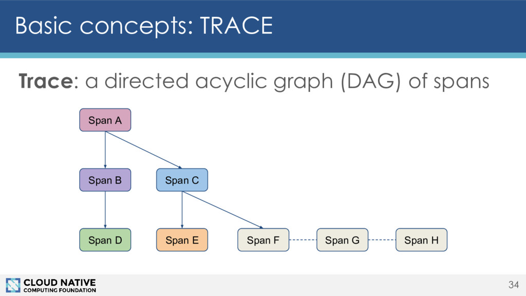 Basic concepts: TRACE Trace: a directed acyclic...