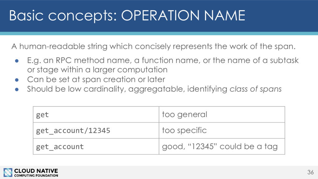 Basic concepts: OPERATION NAME 36 A human-reada...