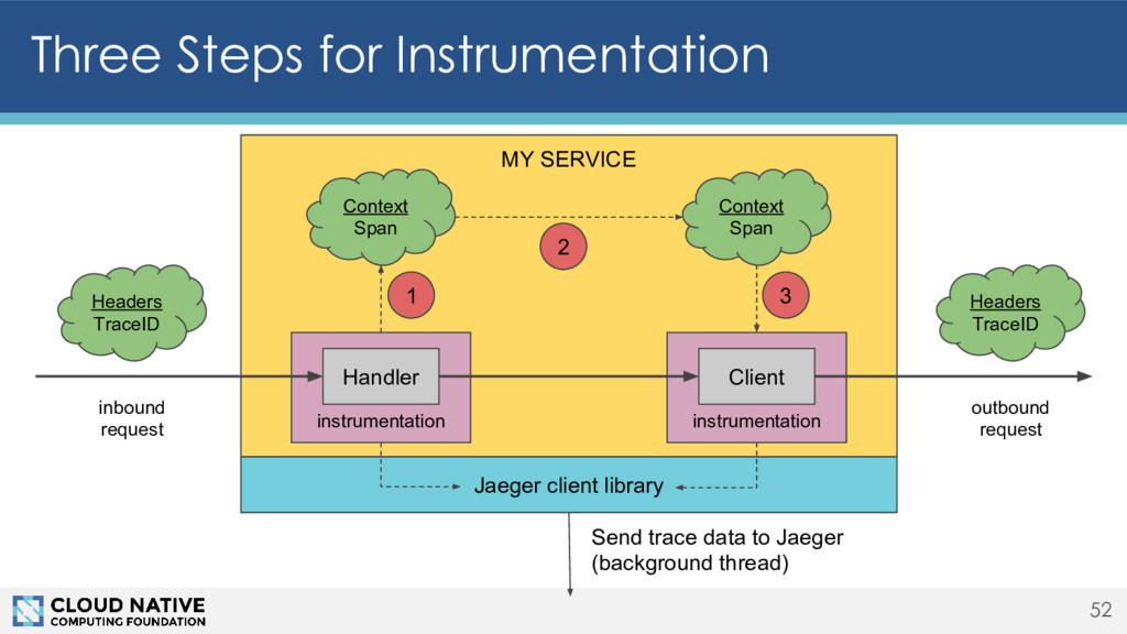 Three Steps for Instrumentation 52 MY SERVICE i...