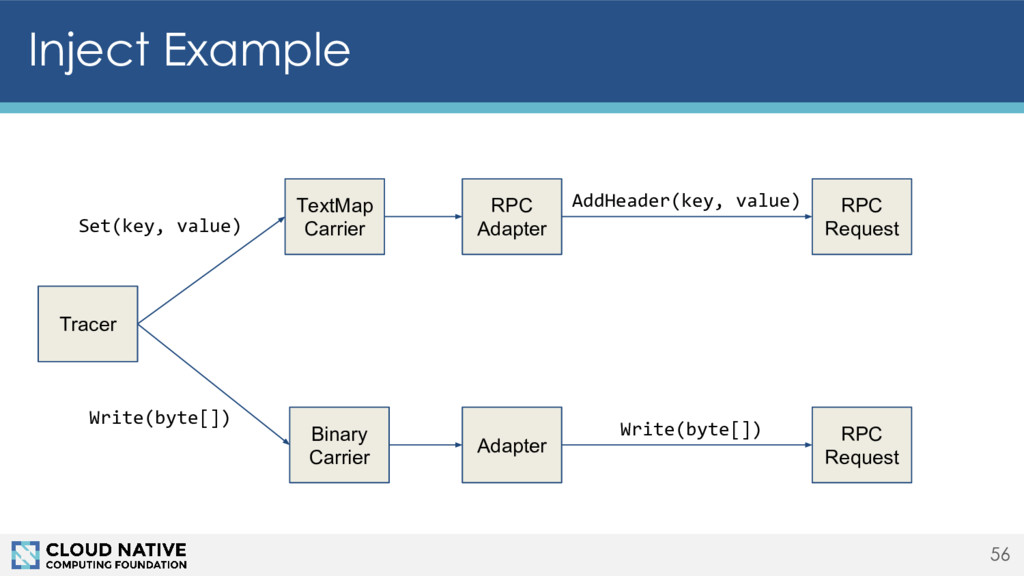 Inject Example 56 Tracer TextMap Carrier Binary...