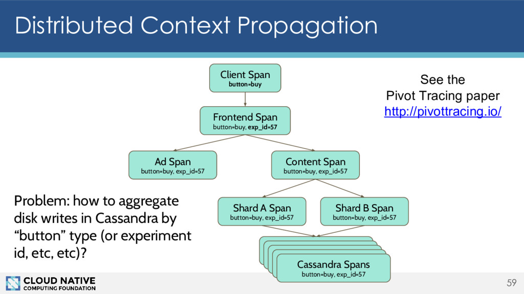 Distributed Context Propagation 59 Client Span ...