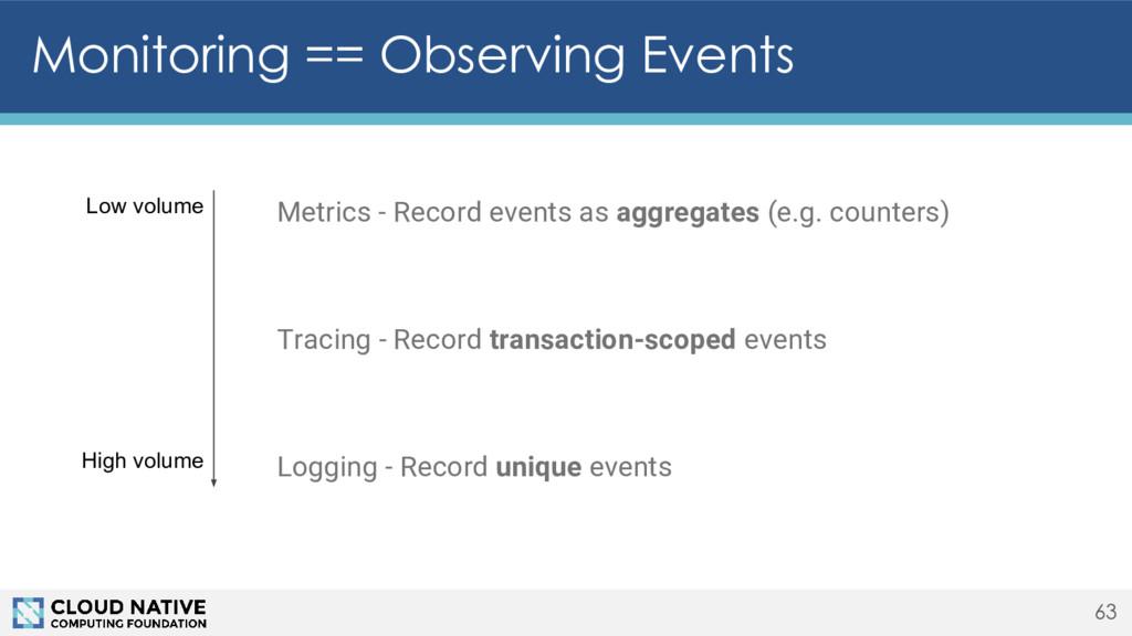 Monitoring == Observing Events 63 Metrics - Rec...