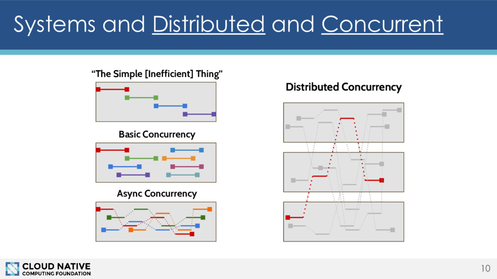 Systems and Distributed and Concurrent 10 Distr...