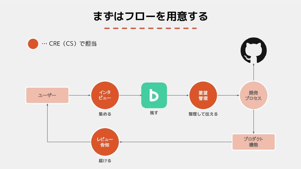 まずはフローを用意する ユーザー プロダクト 機能 … CRE(CS)で担当 残す 集める 整...