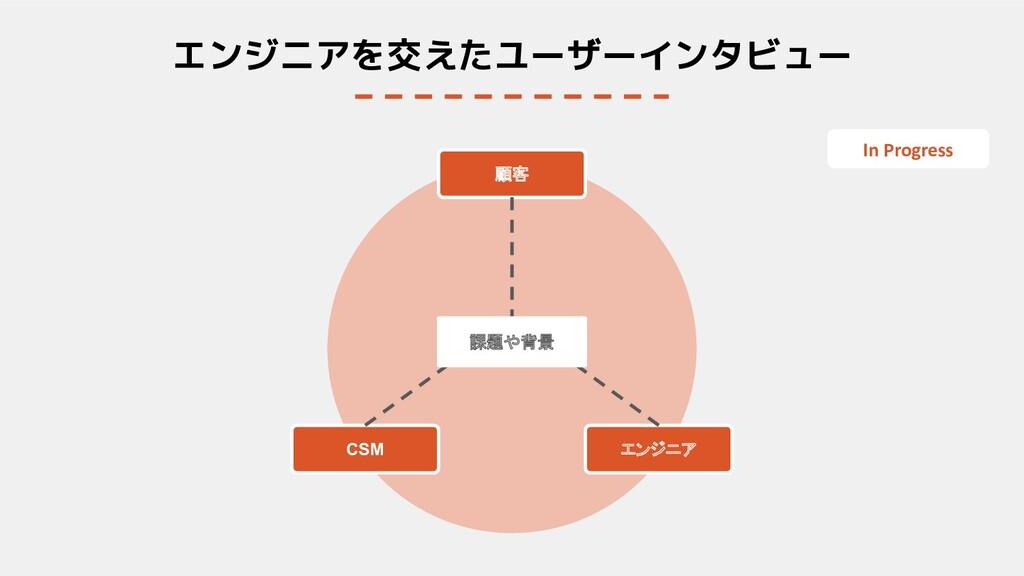 エンジニアを交えたユーザーインタビュー エンジニア 顧客 CSM 課題や背景 In Progr...