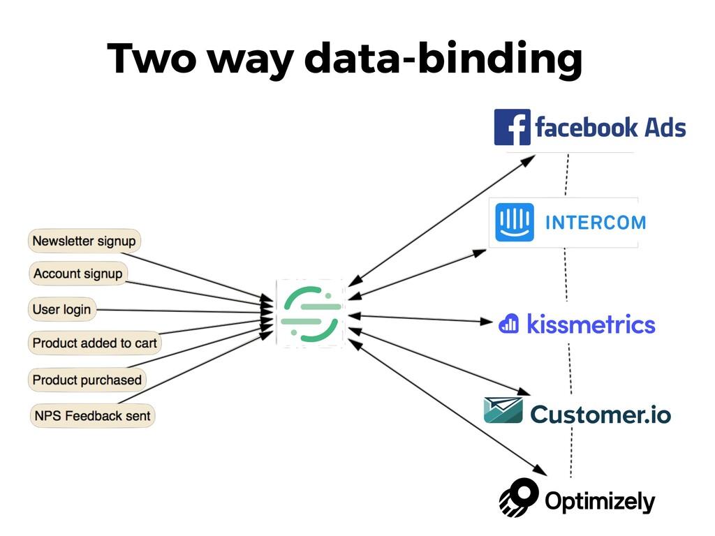 Two way data-binding