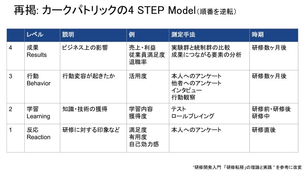 再掲: カークパトリックの4 STEP Model(順番を逆転) レベル 説明 例 測定手法...