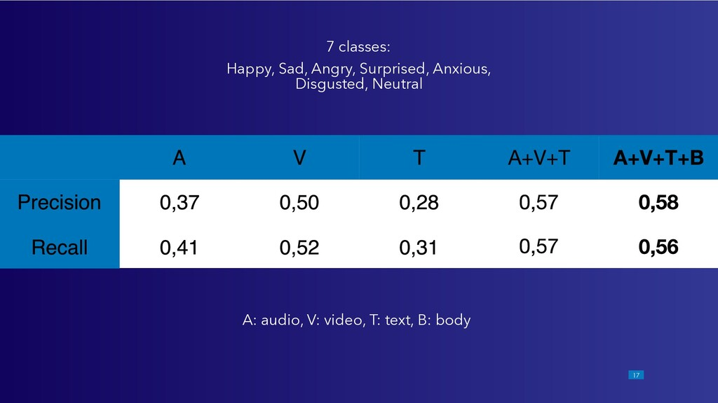 !17 A: audio, V: video, T: text, B: body 7 clas...