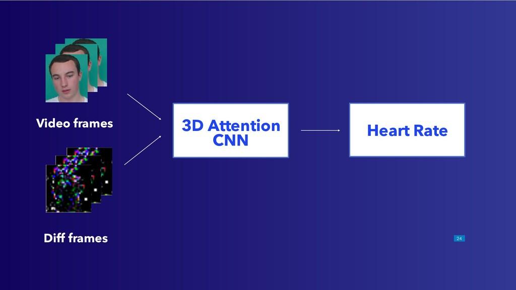 !24 Video frames Diff frames 3D Attention CNN H...
