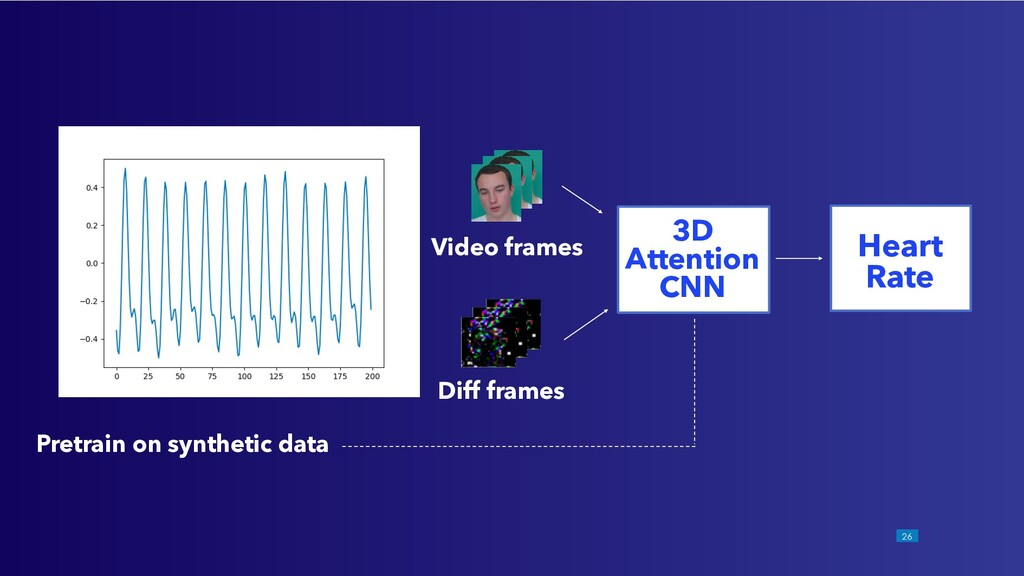 !26 Video frames Diff frames 3D Attention CNN H...