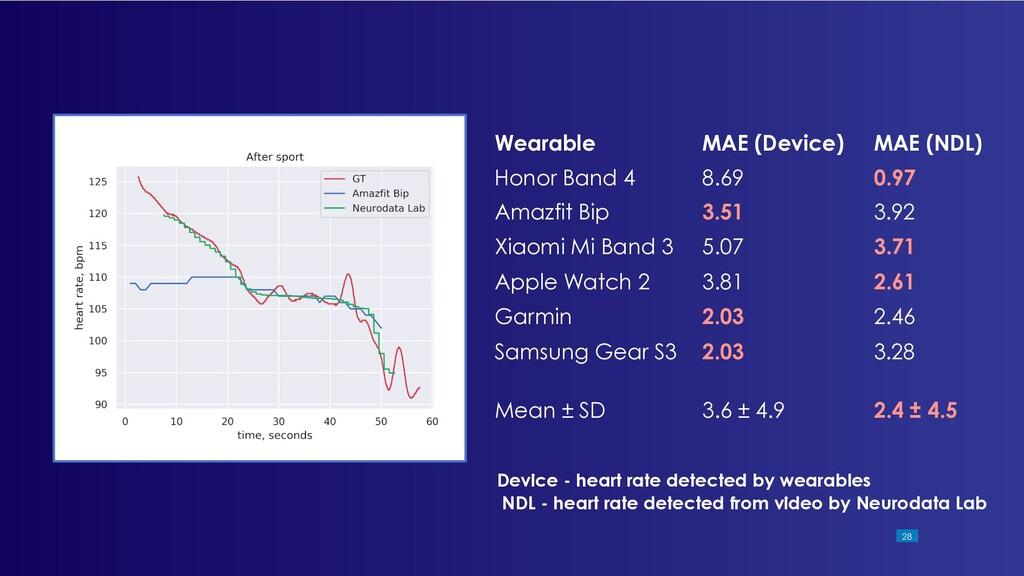 !28 Wearable MAE (Device) MAE (NDL) Honor Band ...