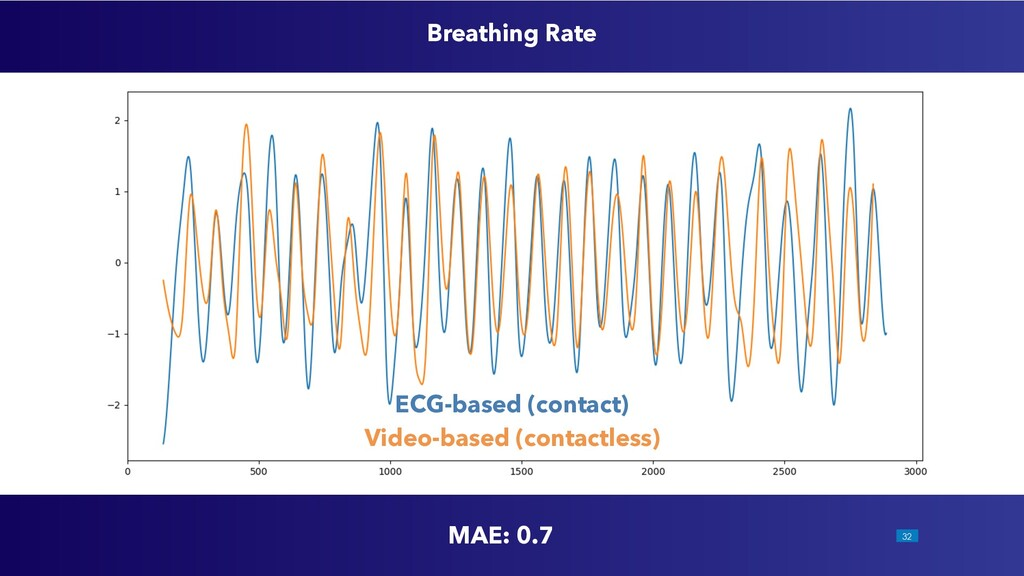 !32 MAE: 0.7 ECG-based (contact) Video-based (c...