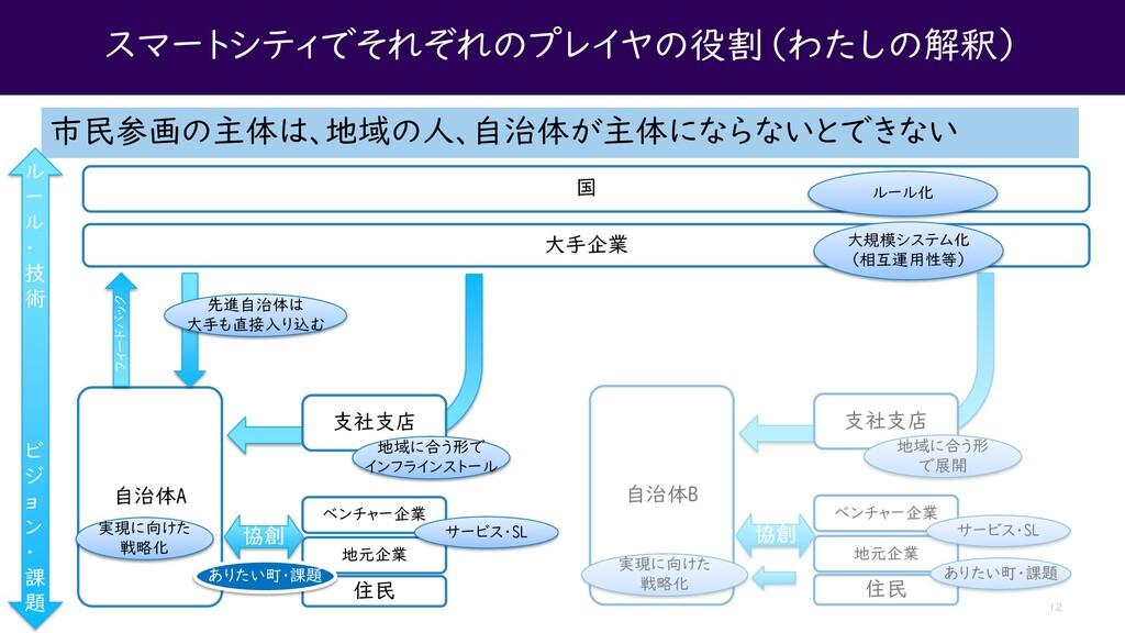スマートシティでそれぞれのプレイヤの役割(わたしの解釈) 12 市民参画の主体は、地域の人、自...