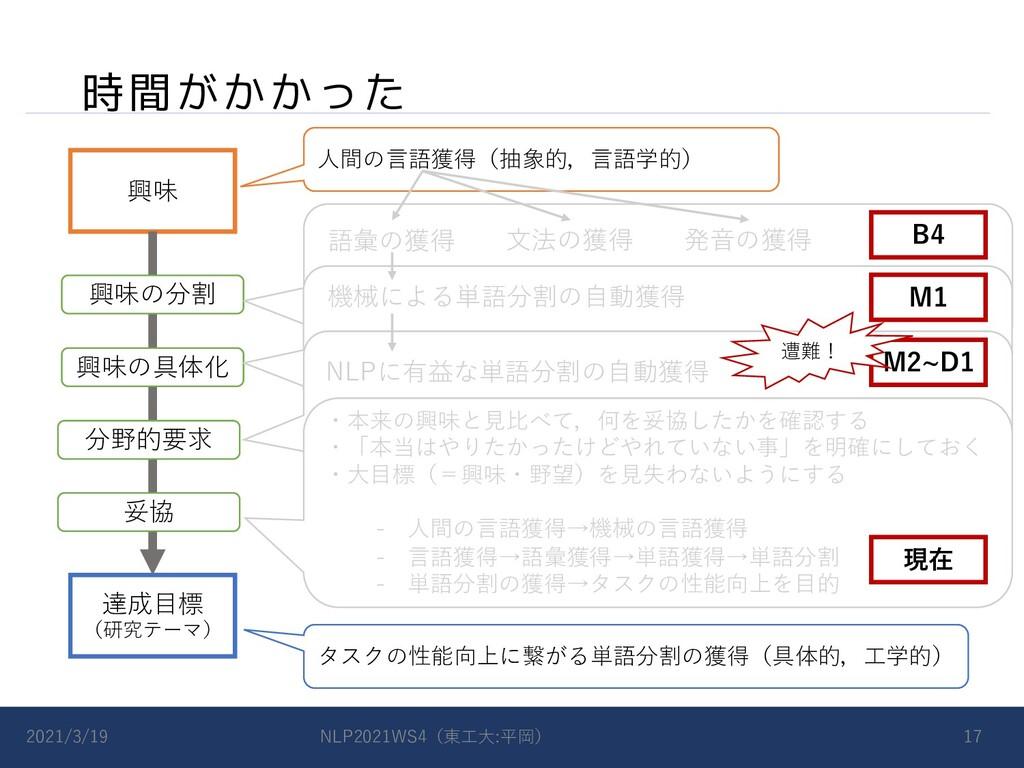 時間がかかった 2021/3/19 NLP2021WS4(東⼯⼤:平岡) 17 達成⽬標 (研...