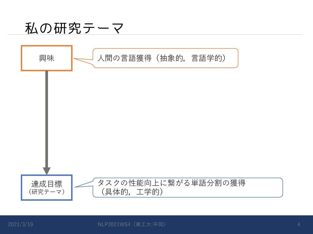 私の研究テーマ 2021/3/19 NLP2021WS4(東⼯⼤:平岡) 4 達成⽬標 (研究...