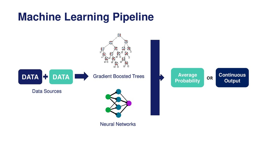Machine Learning Pipeline Gradient Boosted Tree...