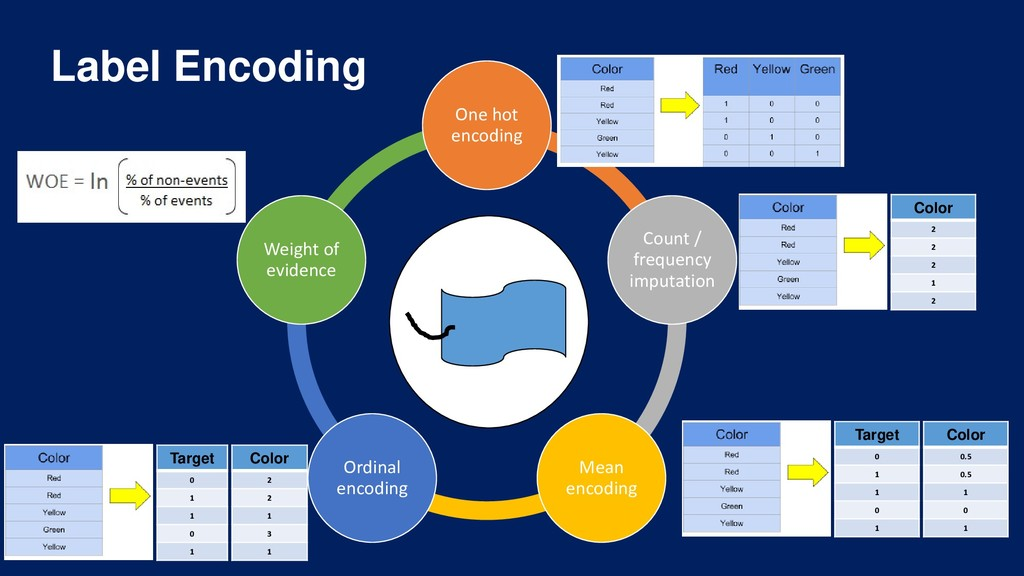 Label Encoding One hot encoding Count / frequen...