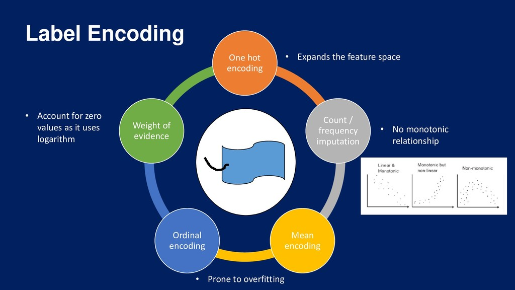 Label Encoding • Expands the feature space • Ac...
