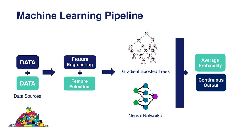 Machine Learning Pipeline Data Sources DATA DAT...