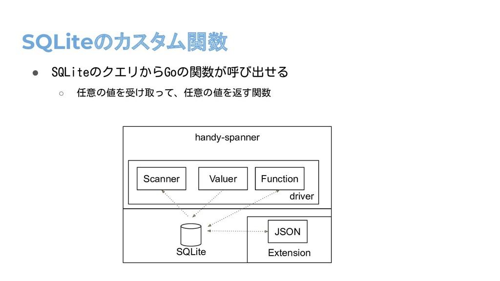SQLiteのカスタム関数 ● SQLiteのクエリからGoの関数が呼び出せる ○ 任意の値を...