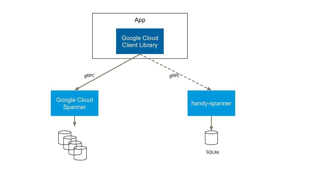 App Google Cloud Client Library Google Cloud Sp...
