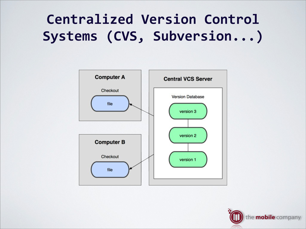 Centralized%Version%Control% Systems%(CVS,%Subv...
