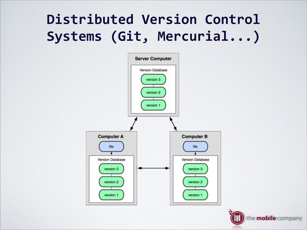 Distributed%Version%Control% Systems%(Git,%Merc...