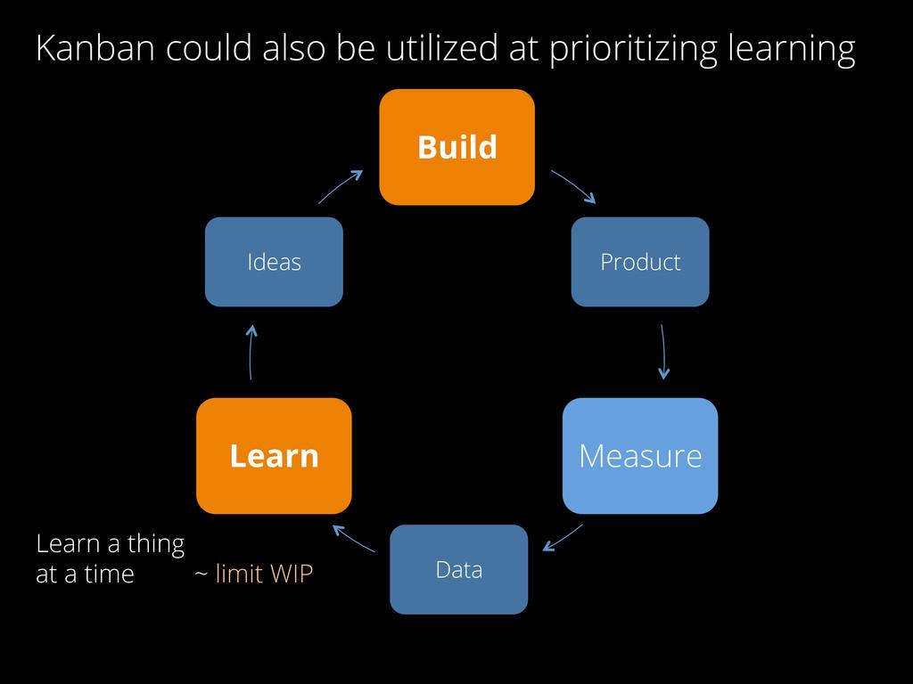 Build Product Measure Data Learn Ideas Learn a ...