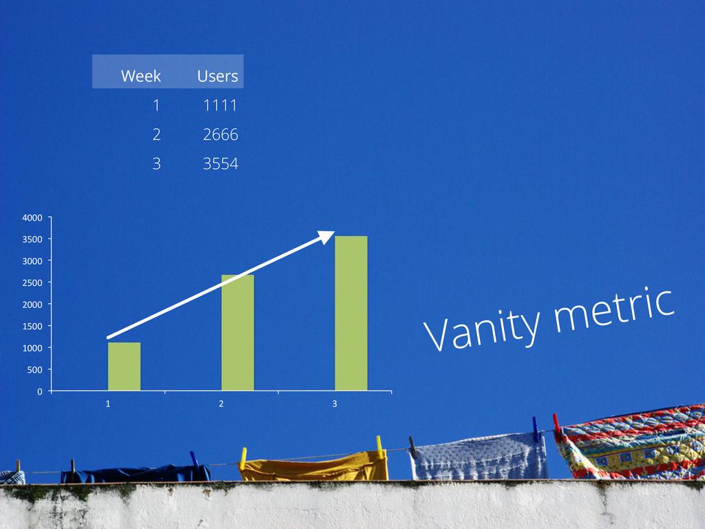 Week Users 1 1111 2 2666 3 3554 Vanity metric 0...