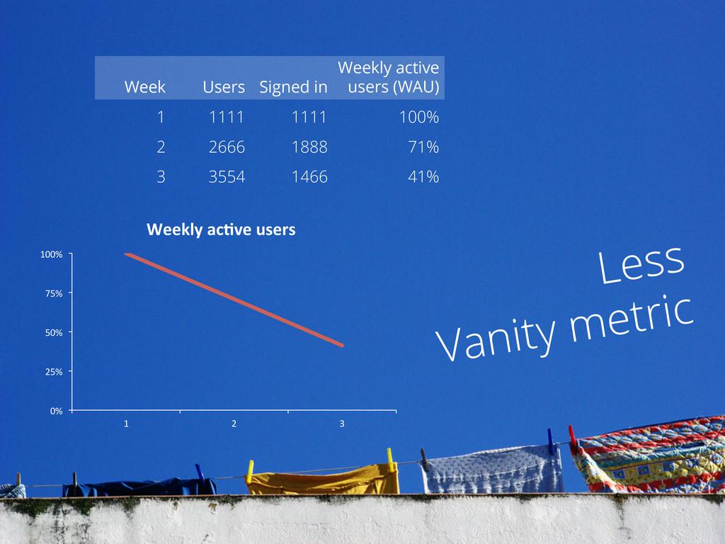 Less Vanity metric Week Users Signed in Weekly ...