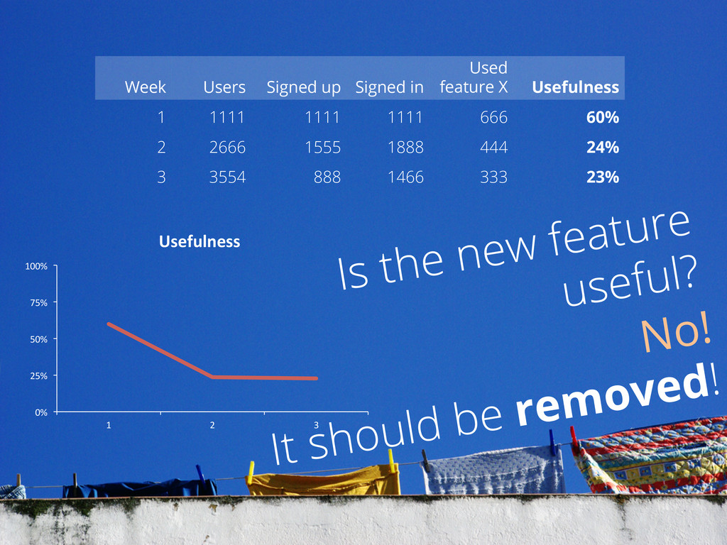 Week Users Signed up Signed in Used feature X U...