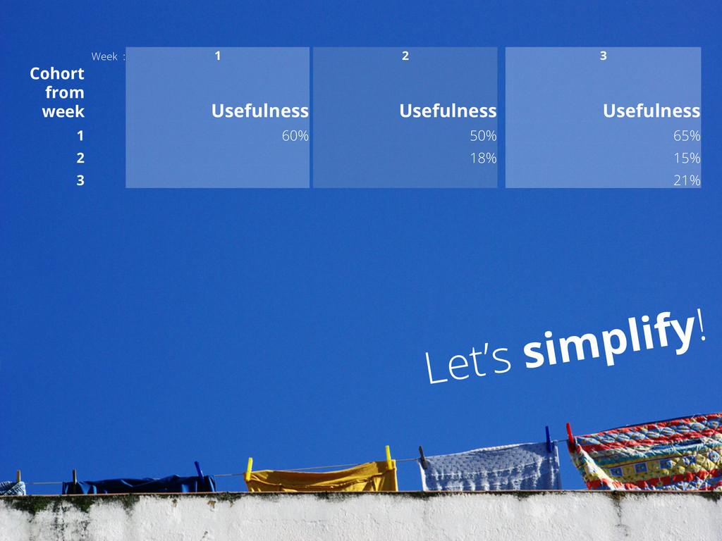 Let's simplify! Week : 1 2 3 Cohort from week U...
