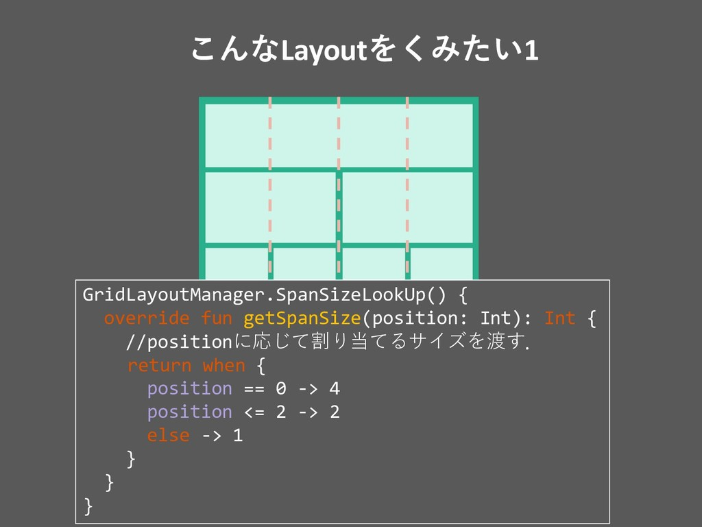 ͜ΜͳLayoutΛ͘Έ͍ͨ1 spanCount=4のGridLayoutManagerをセ...