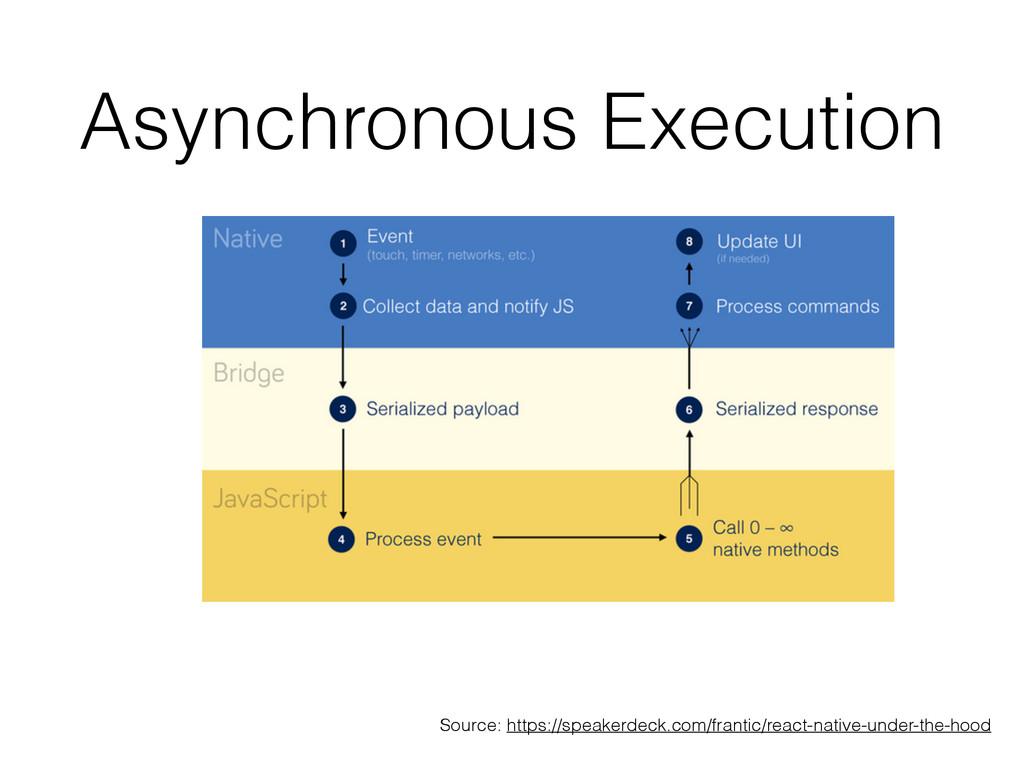 Asynchronous Execution Source: https://speakerd...
