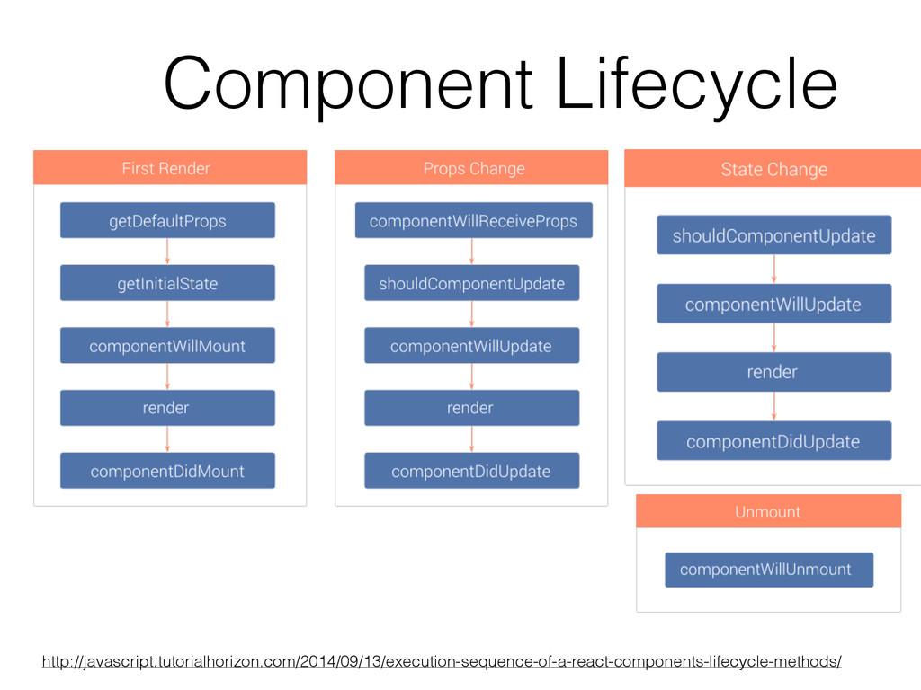Component Lifecycle http://javascript.tutorialh...