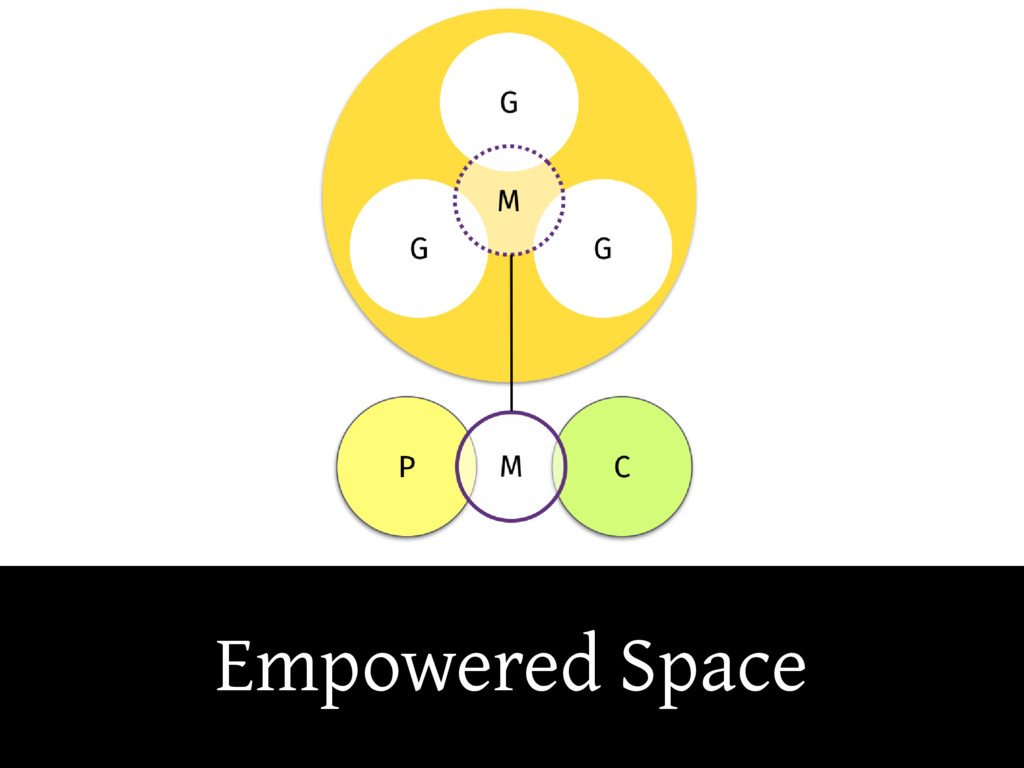 Empowered Space