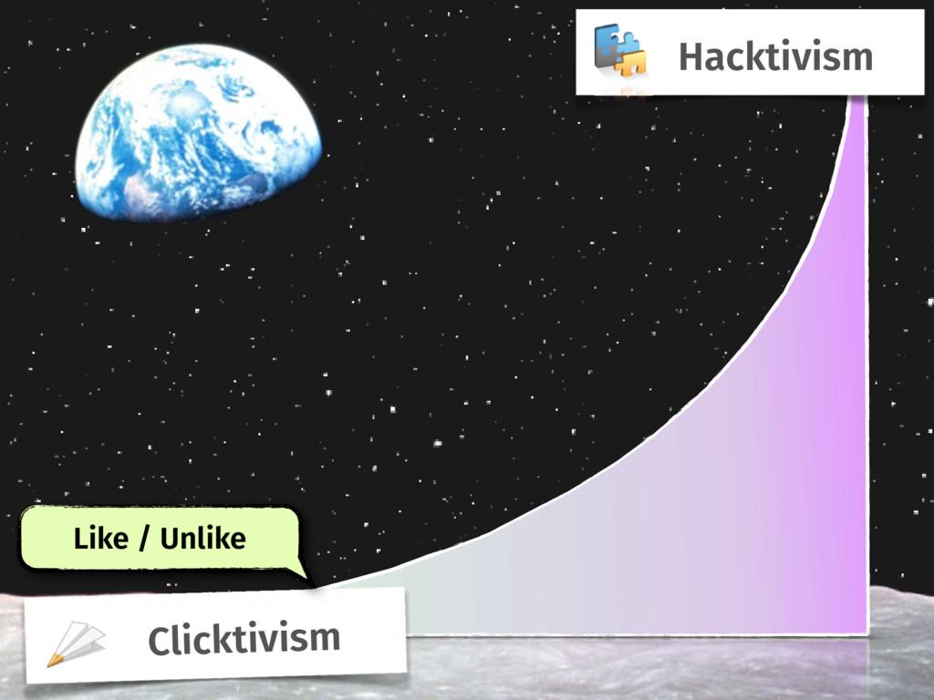 Clicktivism Hacktivism Like / Unlike