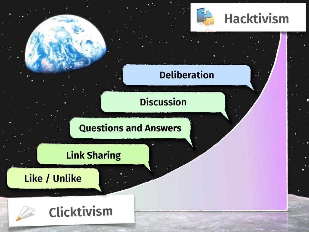Clicktivism Hacktivism Link Sharing Like / Unli...