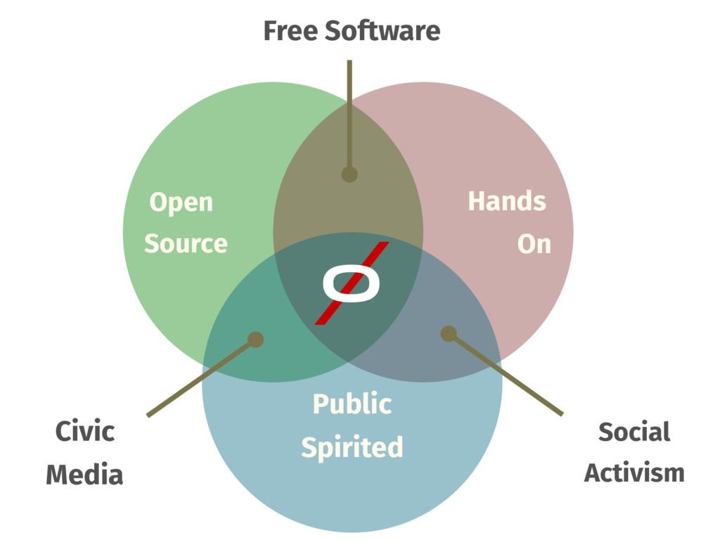 Open Source � Hands On Public Spirited Social A...