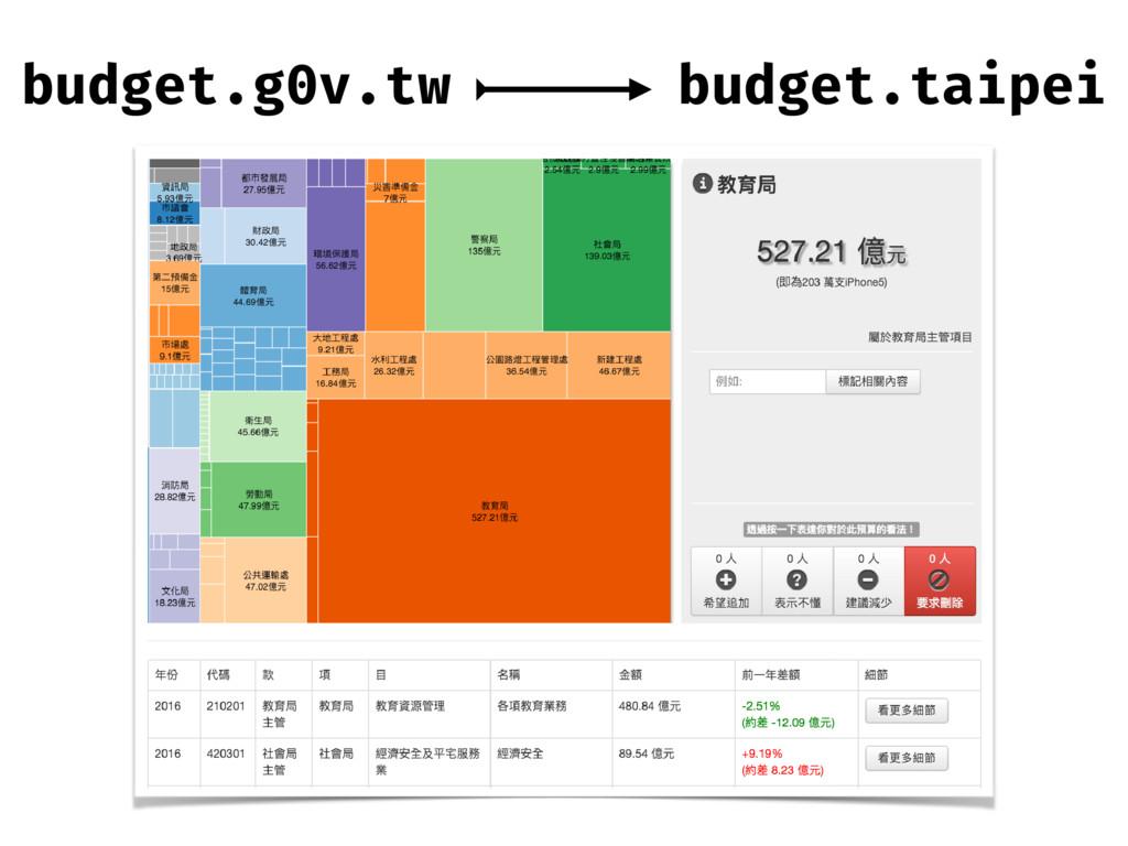 budget.taipei budget.g0v.tw