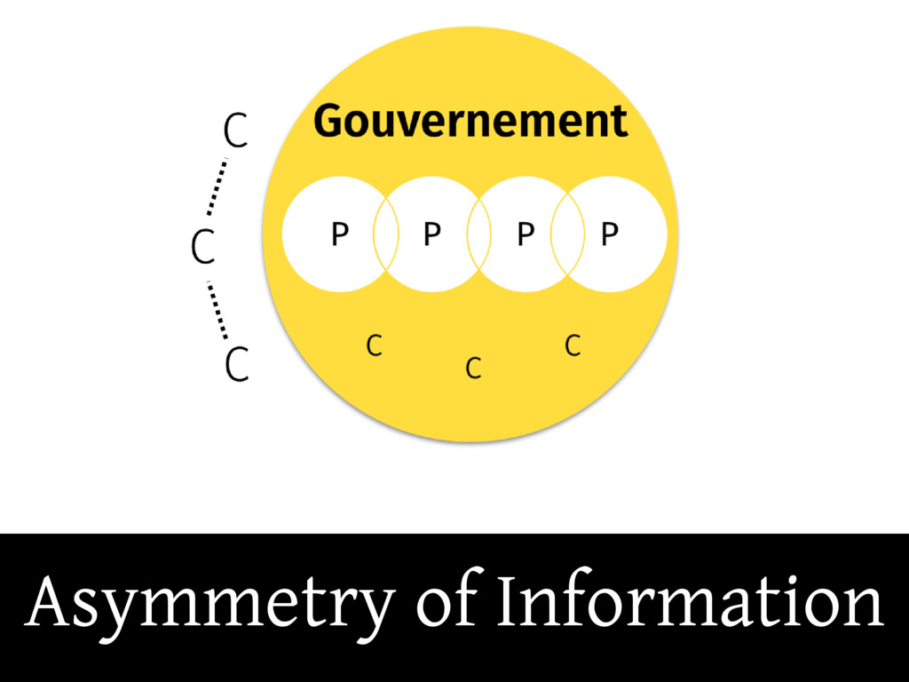 Asymmetry of Information