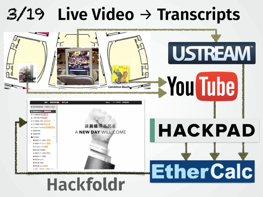 3/19 Hack foldr Live Video → Transcripts