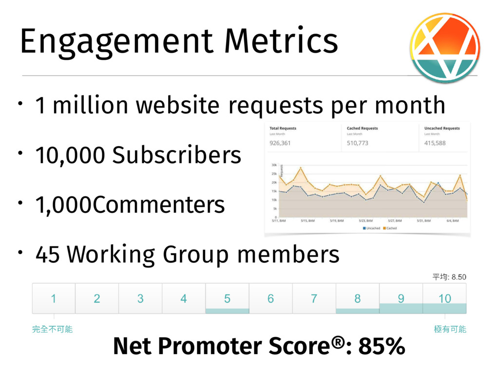 � 1 million website requests per month � 10,000...