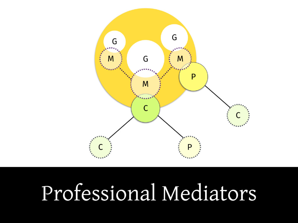 Professional Mediators